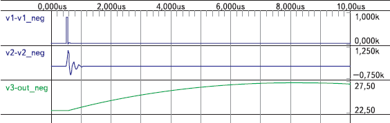Рис. 7. Диаграммы напряжения в характерных точках при подаче наносекундного импульса