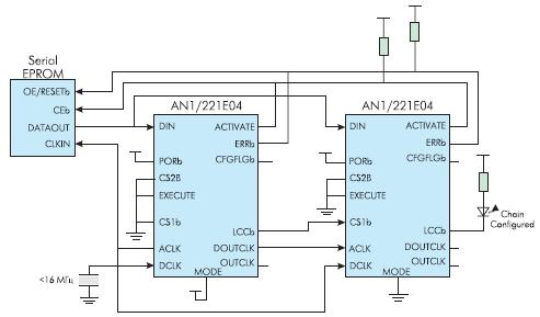 Загрузка данных из общей Serial EPROM при параллельной работе двух ПАИС