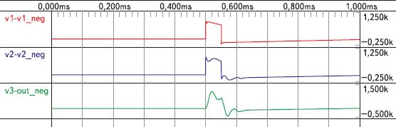 Рис. 8. Диаграммы напряжения в характерных точках при подаче микросекундного импульса