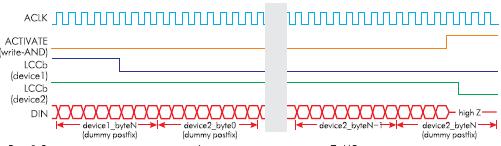 Временная диаграмма процесса конфигурирования цепочки из двух ПАИС