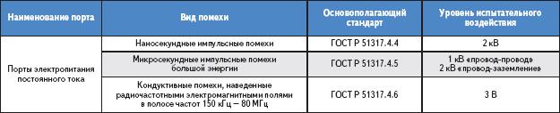 Таблица 1. Требования помехоустойчивости оборудования класса А