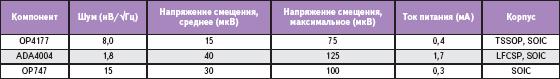 Сравнительные характеристики усилителей