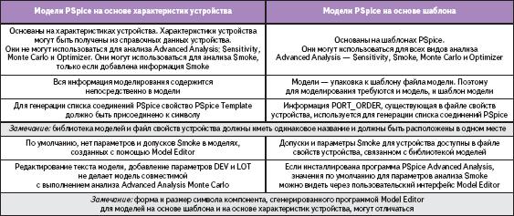 Отличия устройства модели на основе шаблона и на основе характеристик устройства