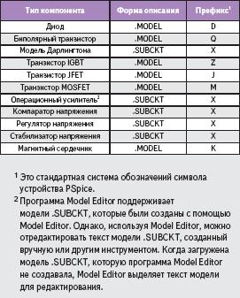 Характеристики устройств, поддерживаемых Model Editor