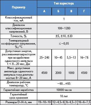 Таблица 3. Основные характеристики российских варисторов