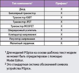 Типы устройств, для которых могут быть созданы модели на основе шаблона