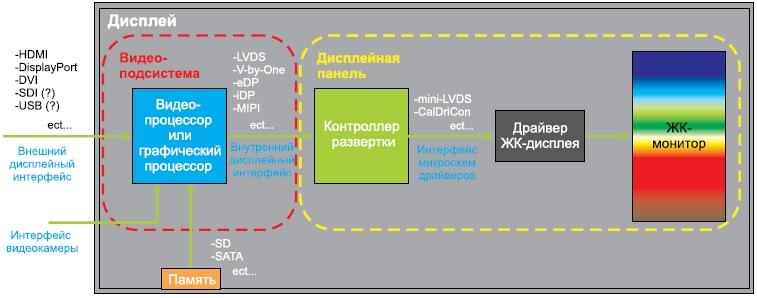 Структура дисплейных интерфейсов