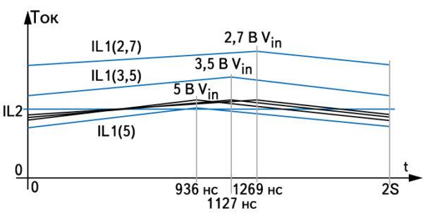 Графики токов через L1 и L2