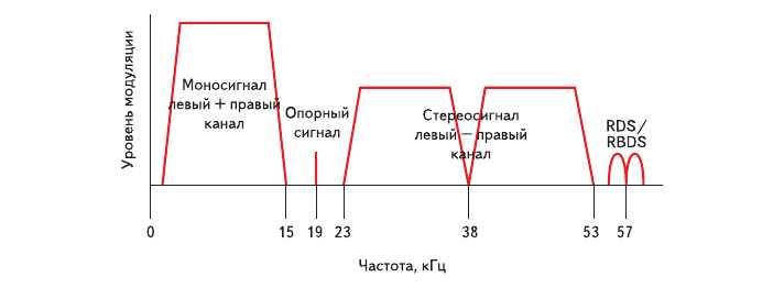 Мультиплексированный FM сигнал