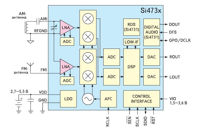 Функциональная схема Si473x