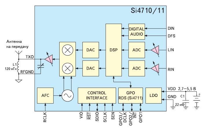 Функциональная схема Si4710/11