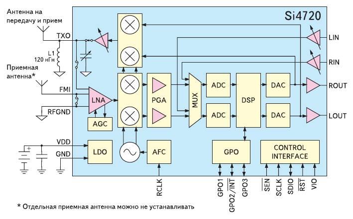 Функциональная схема Si472x