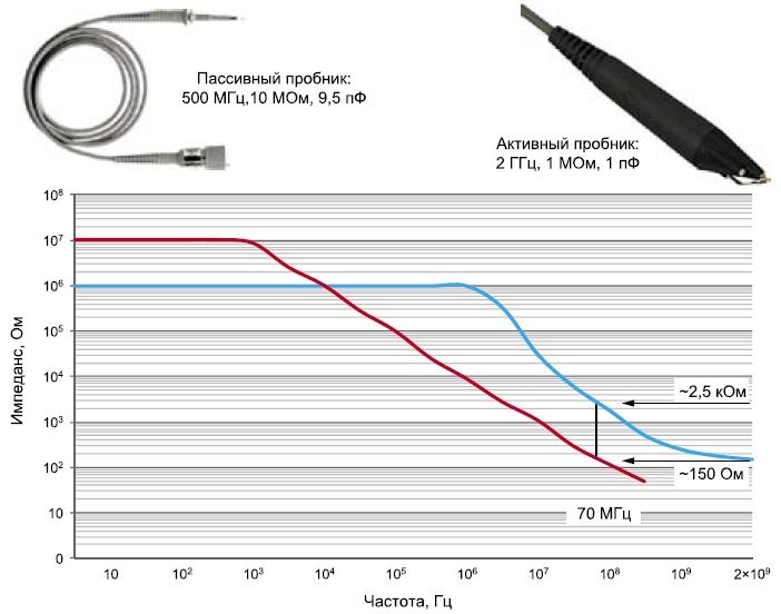 Сравнение характеристик пассивного пробника с полосой 500 МГц и активного пробника с полосой 2 ГГц