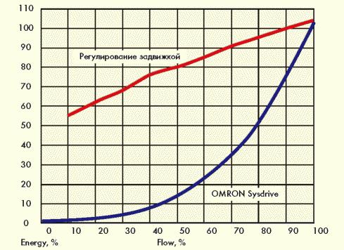 Рис. 1. График зависимости потребляемой электроэнергии от проходящего потока жидкости