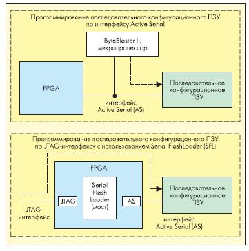 Методы программирования последовательных конфигурационных ПЗУ