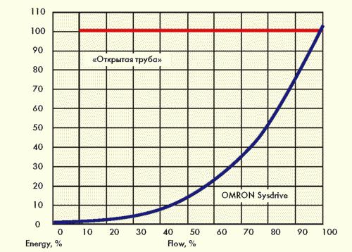 Рис. 2. График потребления электроэнергии при применении частотно-регулируемого электропривода (синий) и без регулирования (красный)