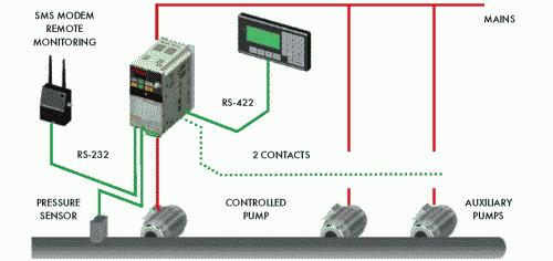 Рис. 3. Функциональная схема возможности подключений программируемого преобразователя частоты 3G3MV и контроллерной платы 3G3MV-P10CTD-E в составе автоматизированной системы управления насосными агрегатами на станции подкачки холодной или горячей воды