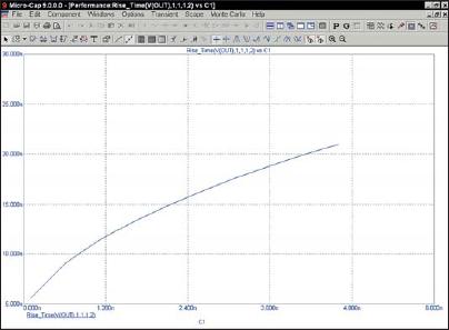 График Performance Rise Time (времени нарастания)