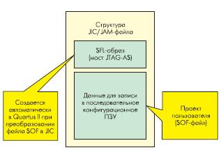 Структура jic/jam-файла