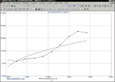 Графики Performance Rise и Fall Time (времени нарастания и времени спада)