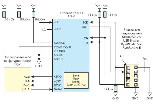 Включение FPGA семейств Cyclone и Cyclone II для реализации программирования последовательного конфигурационного ПЗУ по JTAG-интерфейсу
