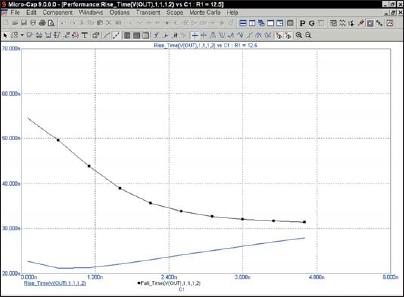 Графики Performance для R1 = 12,5 Ом