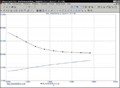 График Performance Fall_Time для R1 = 25 Ом