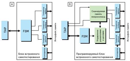 Структуры блока встроенного самотестирования памяти BIST