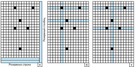 Пример оптимального замещения дефектных ячеек памяти резервными