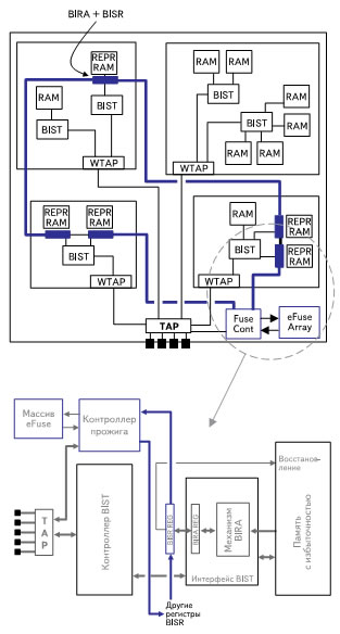 Схема архитектуры BISR