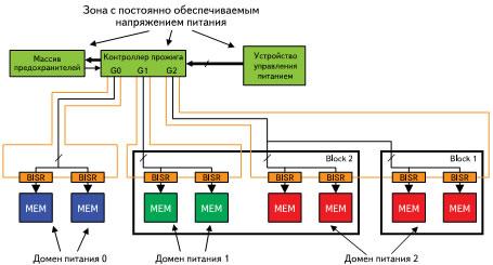 Структура BISR с раздельным питанием