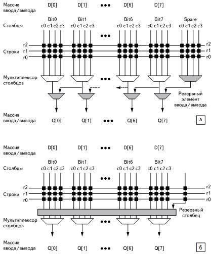 Варианты схем замещения резервными столбцами
