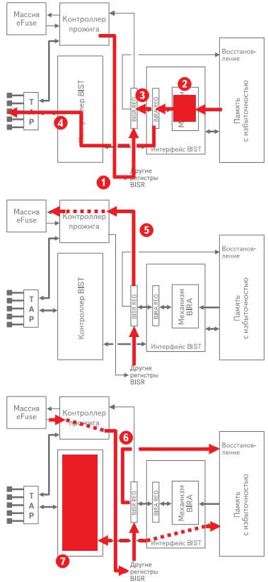 Процесс восстановления памяти на производственной линии