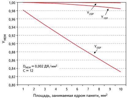 График улучшенного выхода годной продукции для памяти c избыточностью