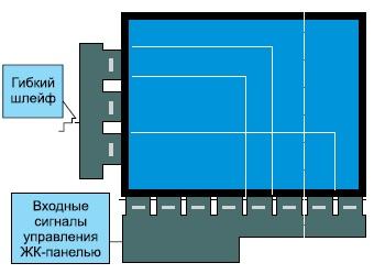 Различные варианты обрезки ЖК-панели