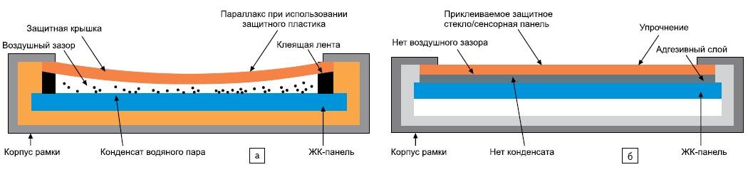 Сравнение обычной технологии приклейки защитного стекла (а) и технологии AOT (б)
