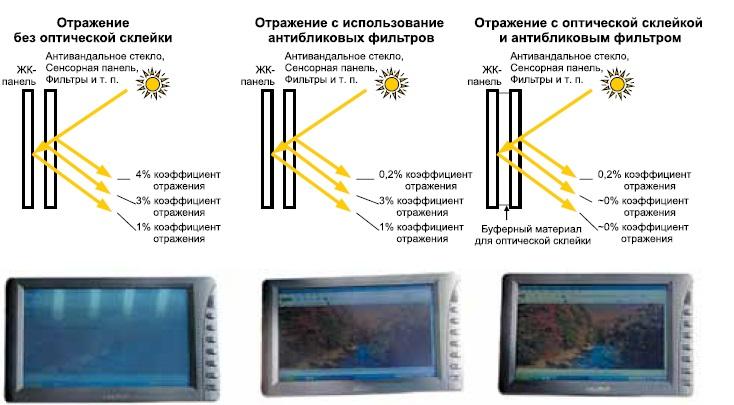 Эффективность применения оптической склейки и антибликовых покрытий