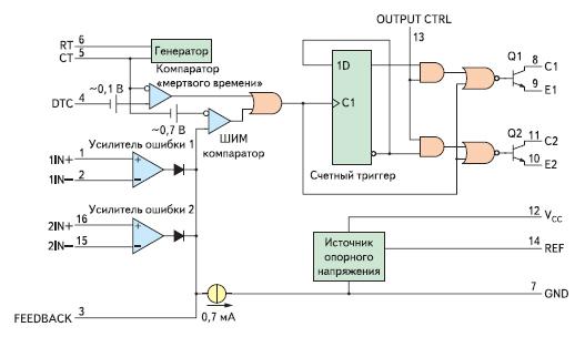 Функциональная схема TL494