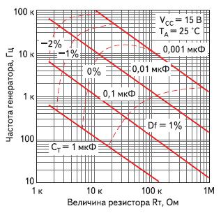Частота генератора и ее температурный дрейф в зависимости от величин Rт и Cт