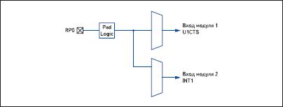 Подключение одного сигнала к нескольким модулям
