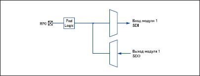 Замыкание «на себя» коммуникационных портов (loopback)