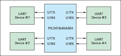 Использование одного модуля UART с несколькими устройствами