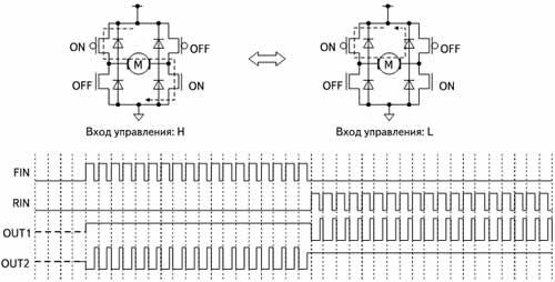 Пути протекания тока через транзисторы Н-моста и временные диаграммы сигналов на входах FIN, RIN и выходах