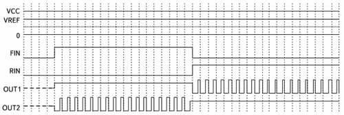Временные диаграммы сигналов на входах FIN, RIN, VREF, OUT1, OUT2