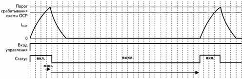 Временные диаграммы сигналов схемы защиты от перегрузки по току