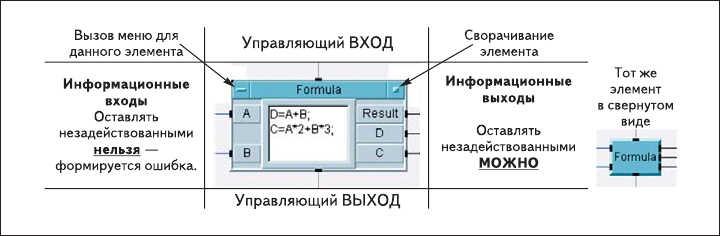 """Рис. 2. Назначение контактных точек типового блока """"Formula"""""""