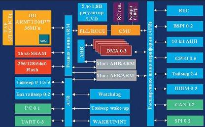 Блок-схема серии микроконтроллеров STR73xFxx