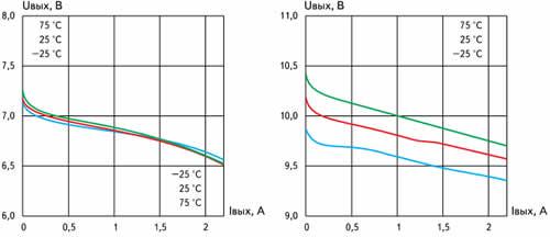 Зависимость выходного напряжения высокого уровня от выходного тока микросхем BA6219BFP-Y, BA6222