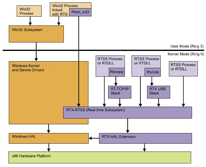Архитектура RTX
