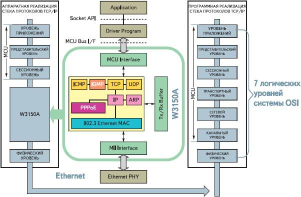 Рис. 1. Семь логических уровней модели OSI
